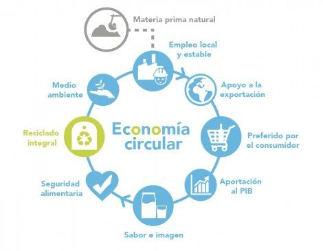 foto eco circular