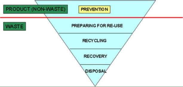 jerarquia reciclaje