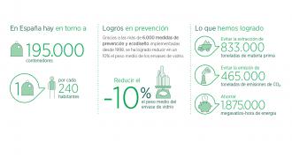 Infografia Resultados reciclaje del vidrio 2014