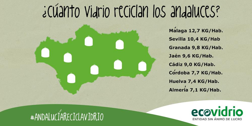 Reciclaje vidrio por provincias en Andalucia 2014