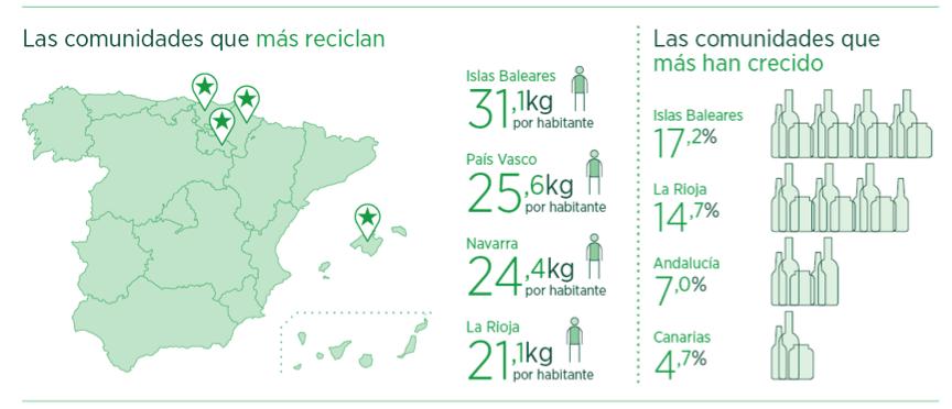 comunidades que mas vidrio reciclan en 2014