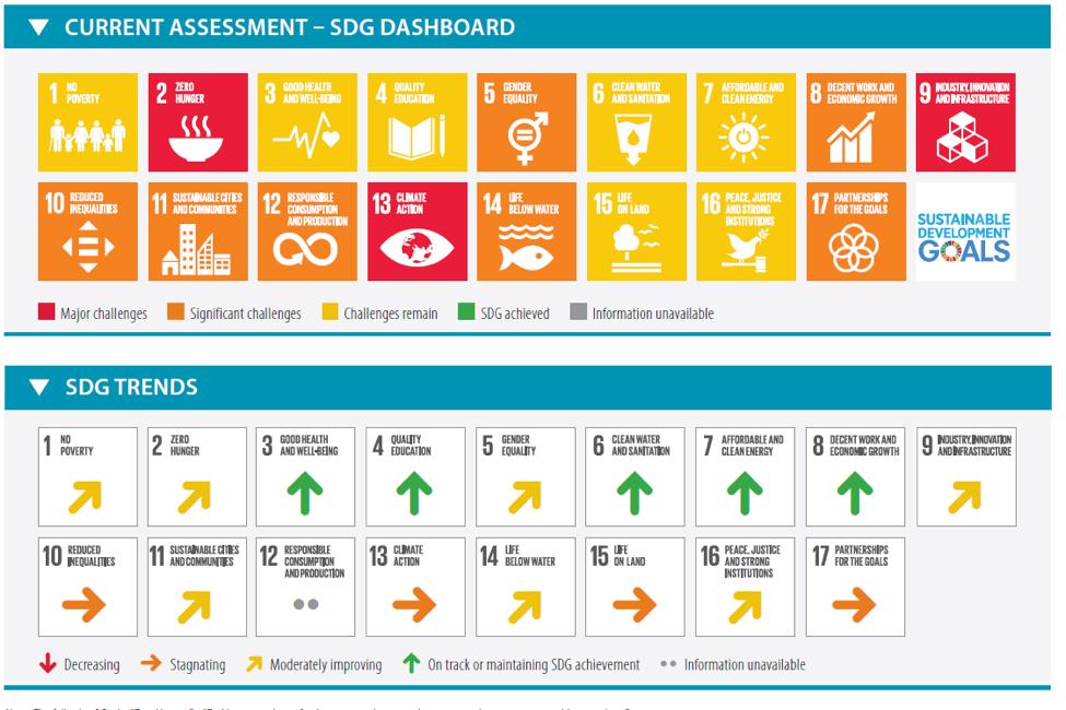 ODS en España - tendencias ods