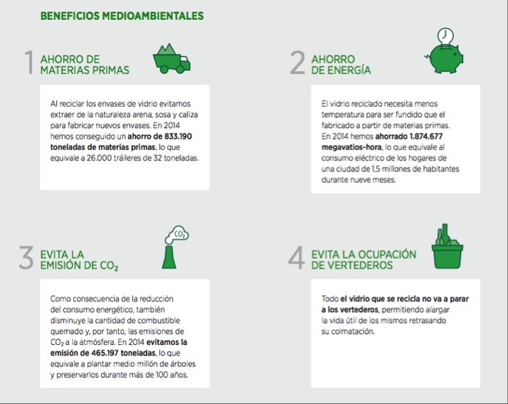 beneficios medioambientales reciclaje de vidrio