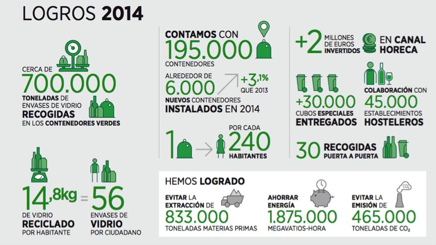 logros ecovidrio sostenibilidad 2014