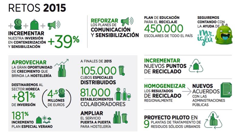 retos ecovidrio sostenibilidad 2015