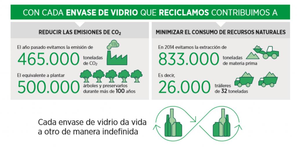 infografia reciclaje de vidrio