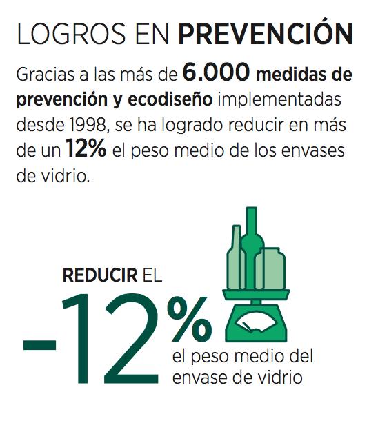 logros en prevencion ecovidrio