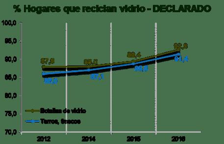 porcentaje vidrio reciclado declarado