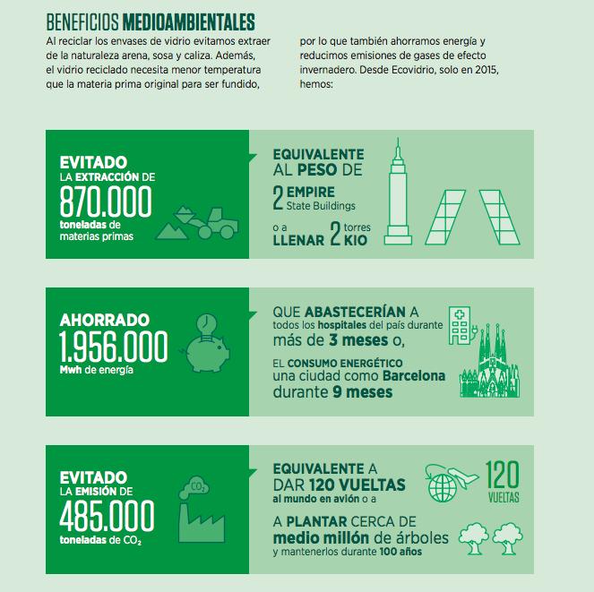 Informe sostenibilidad ecovidrio 2015 beneficios medioambientales 3