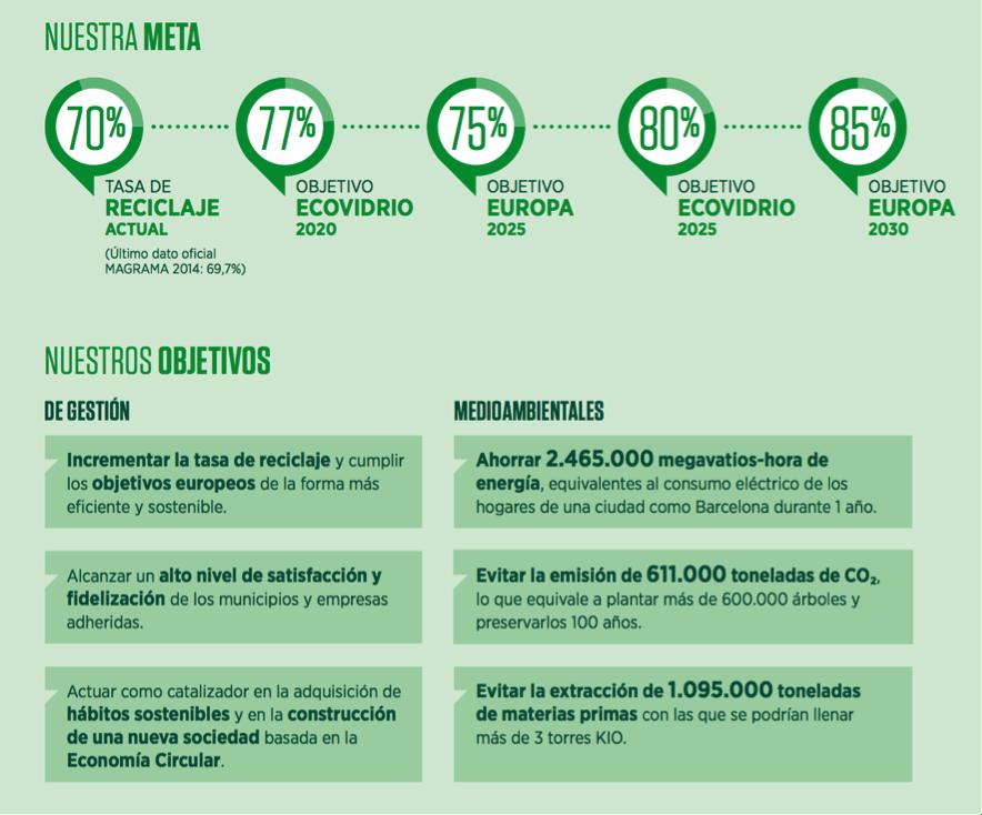 Informe sostenibilidad ecovidrio 2015 meta