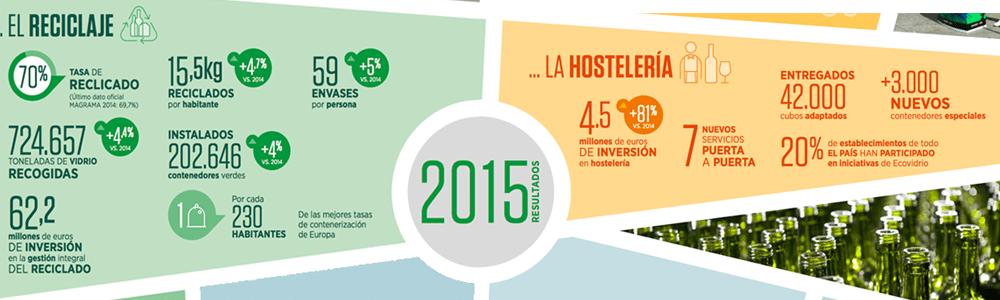 resultados-informe-sostenibilidad-ecovidrio-2015