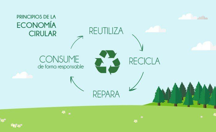 economía circular reutiliza recicla consume