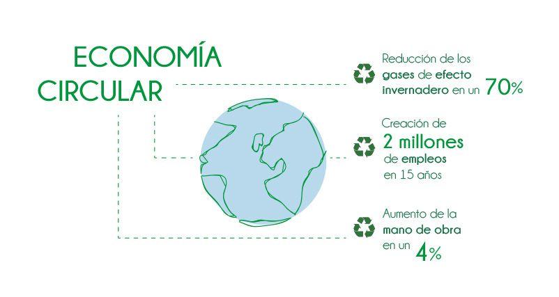 economia circular ecovidrio