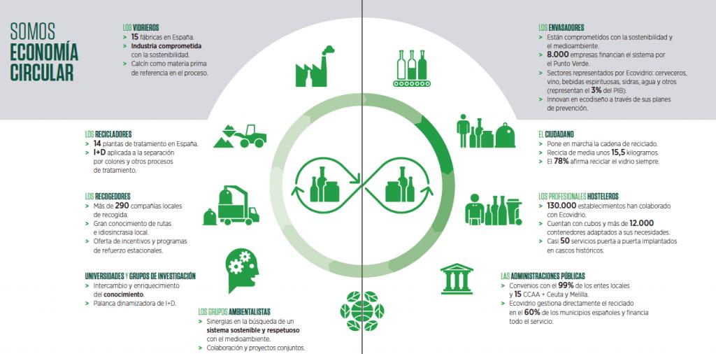 economia-circular-horizonte-2020
