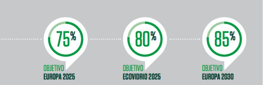 horizonte-2020-ecovidrio-2
