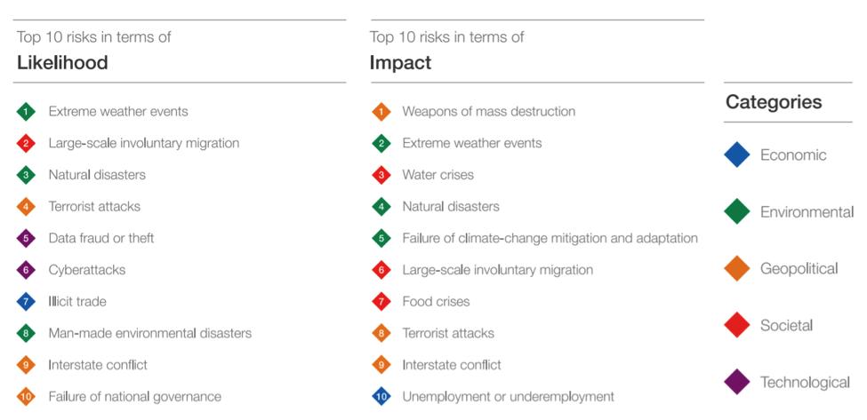 cambio climatico top de riesgos globales
