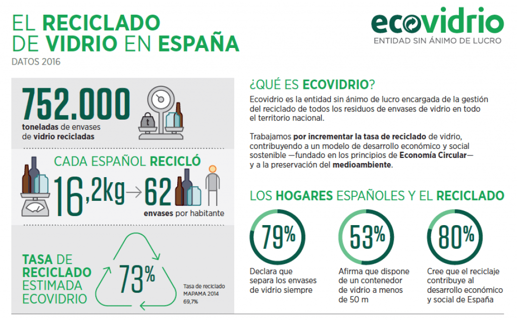 resultados de reciclaje de vidrio 2016 ecovidrio