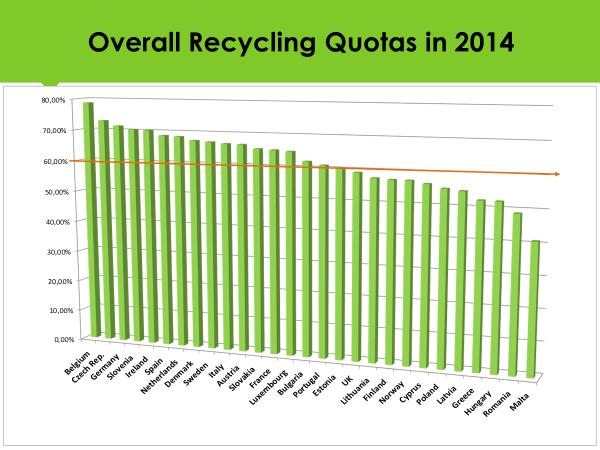 grafica reciclaje por paises