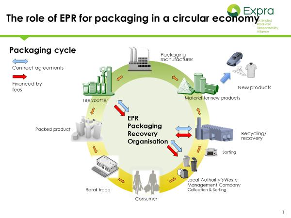 reciclaje y economia circular