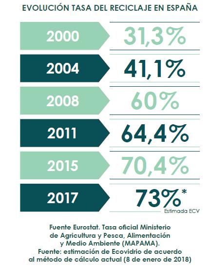Gráfica 2017 - 73%