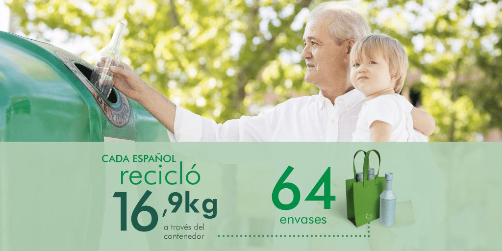 Reciclaje de los españoles en 2017