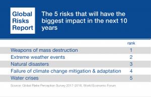 problemas-ambientales-global-risk