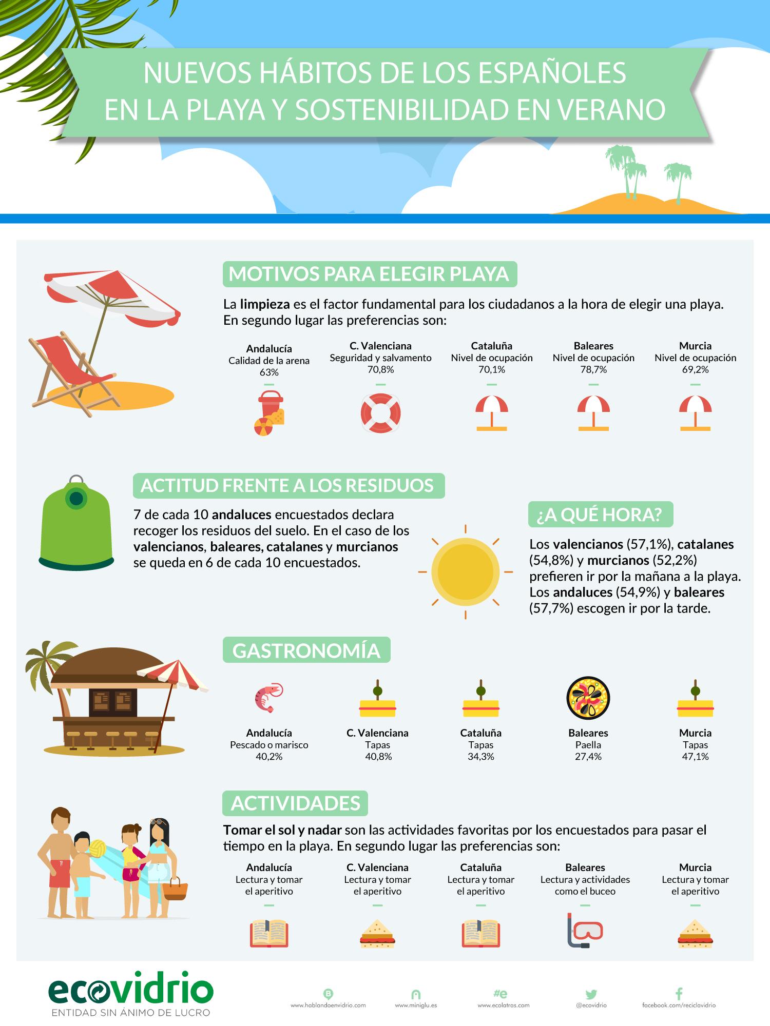 habitos-ciudadanos-en-las-playas-del-mediterraneo-infografia-ECOVIDRIO