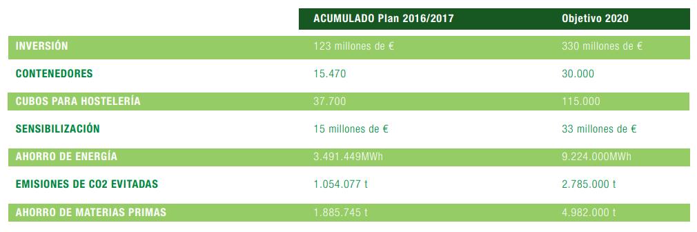 informe-de-sostenibilidad-2017-objetivos-ECOVIDRIO