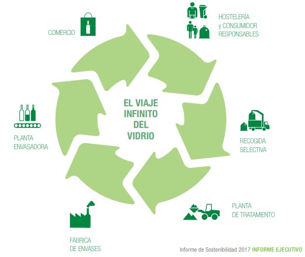 informe-de-sostenibilidad-2017-viaje-del-vidrio-ECOVIDRIO