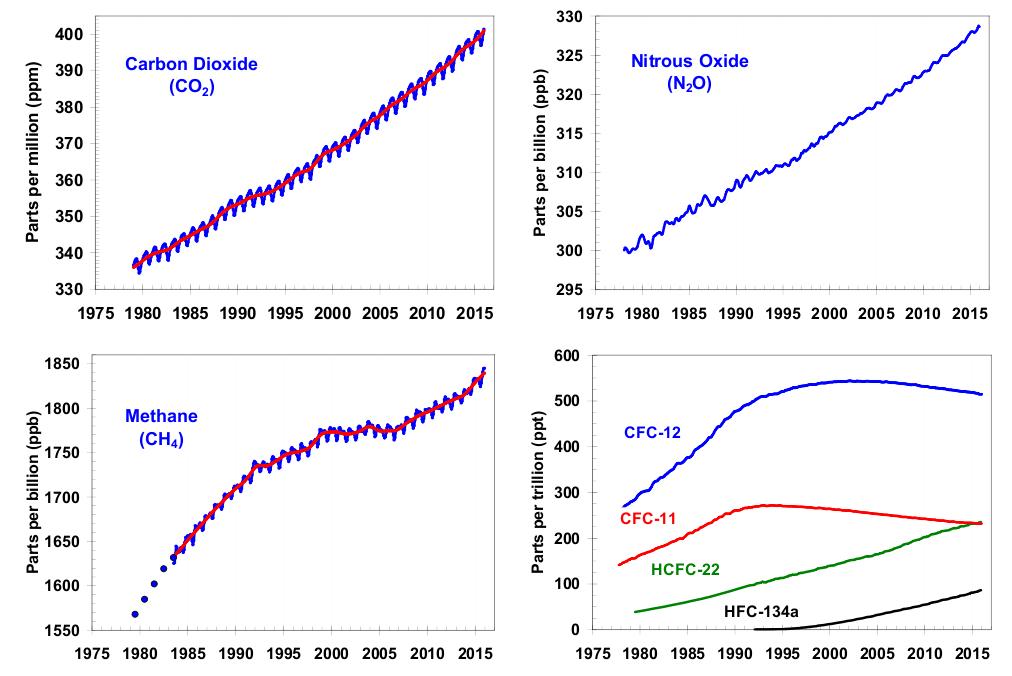terminologia-del-cambio-climatico-gases-implicados-ECOVIDRIO