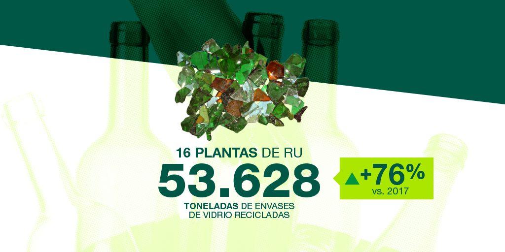 reciclaje en españa - vidrio en los residuos urbanos