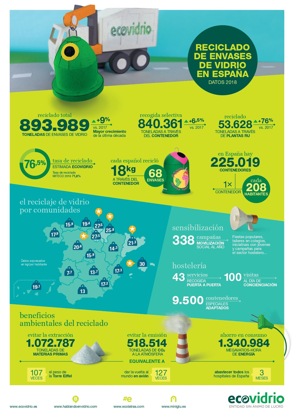 Infografía Datos de Reciclaje en España 2018 de Vidrio