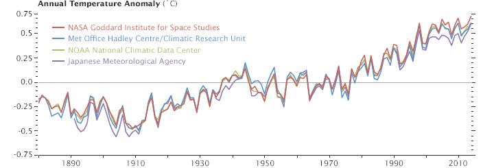 cambio-climatico-en-españa-ecovidrio2