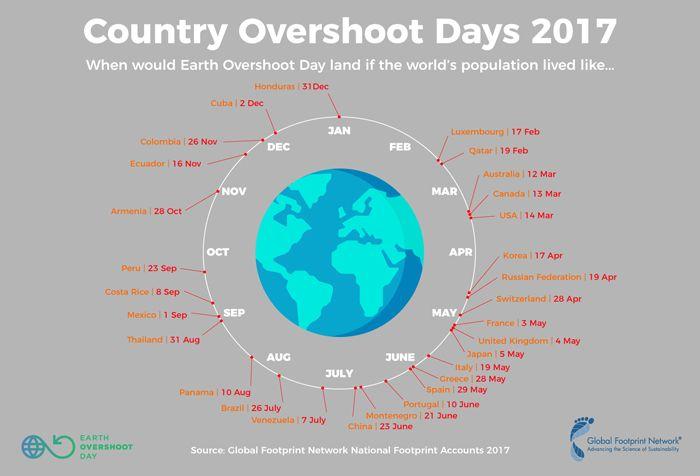 Earth Overshoot Day - Sobrecapacidad de la tierra 01 - Ecovidrio