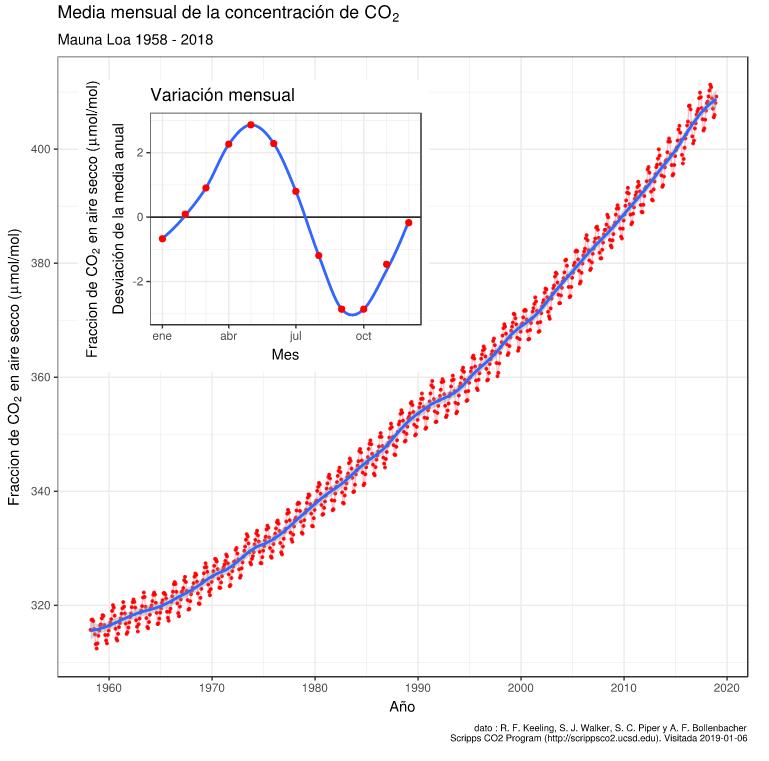 frases sobre cambio climático - curva de keeling