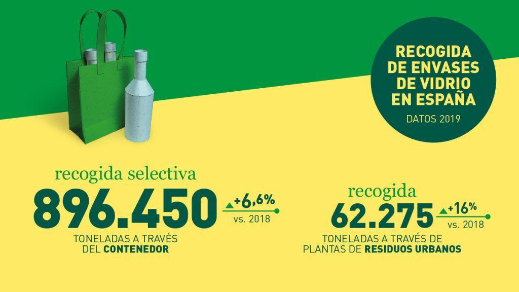 recogida selectiva españa vidrio 2019