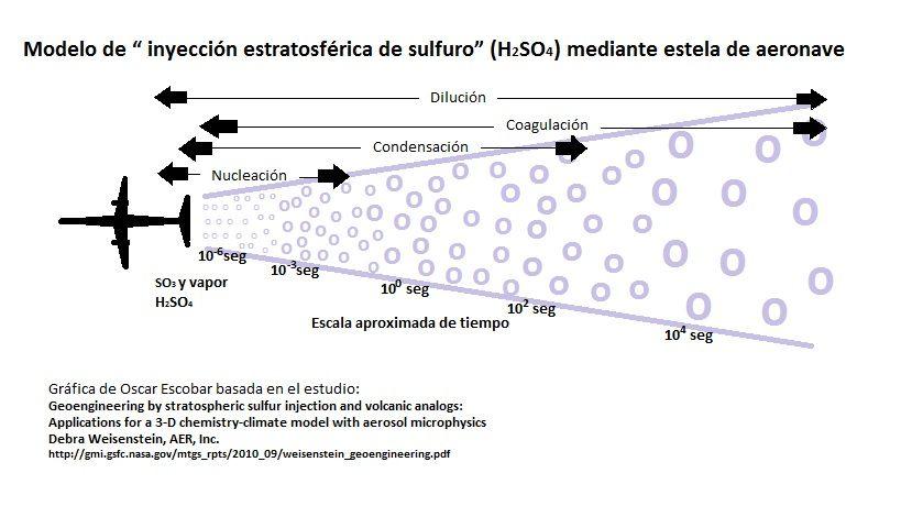 ideas para luchar contra el cambio climatico con la inyección estratosférica de sulfuro