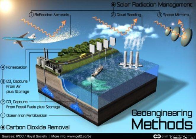 ideas para frenar el cambio climatico gracias a la geoingeniería