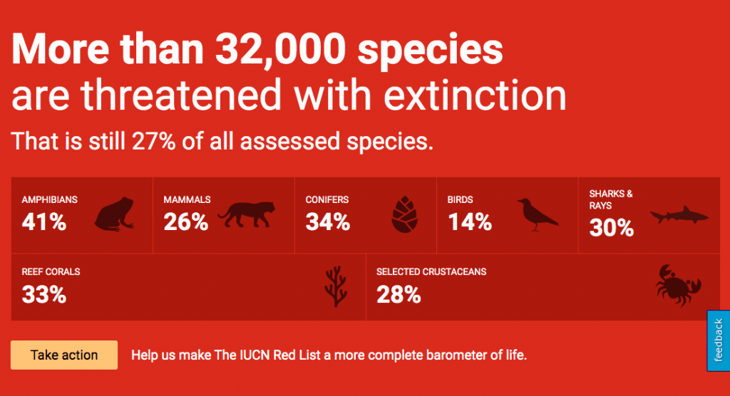 UICN - Lista Roja de Especies Amenazadas
