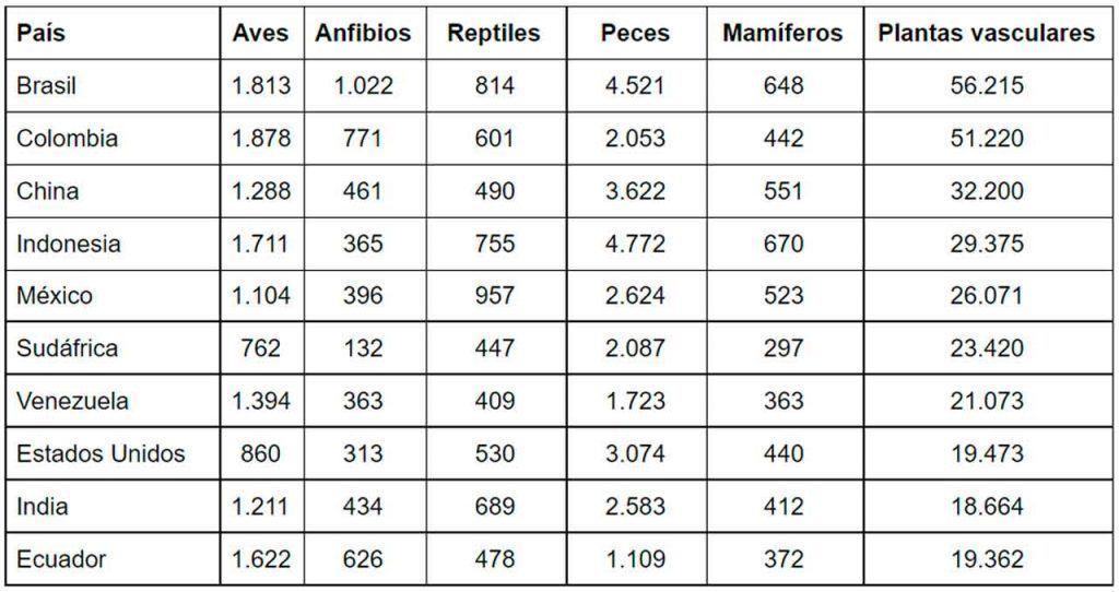Tabla desglosada por países con las diferentes especies animal