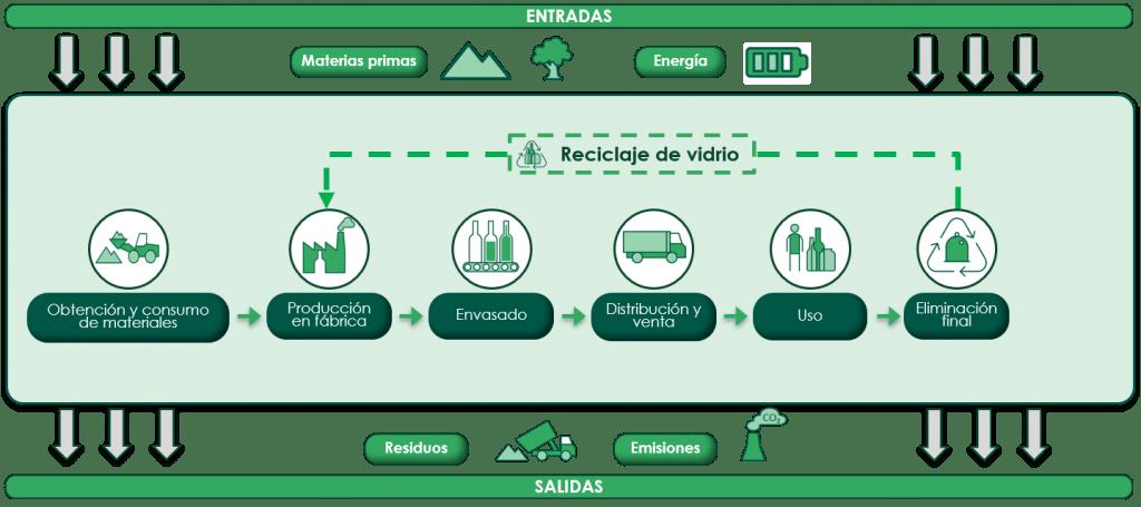 ciclo de vida de los envases de vidrio