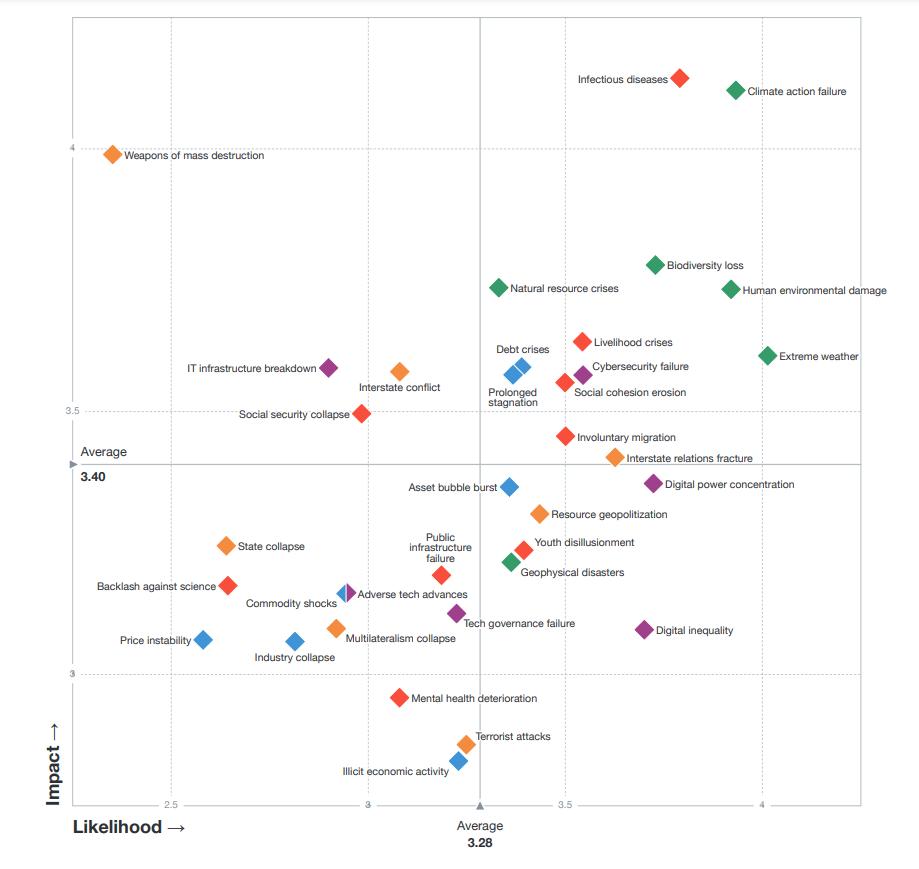 mapa riesgos globales