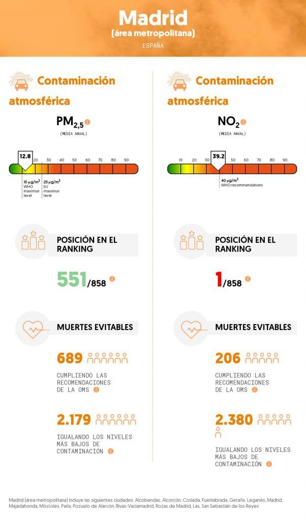 contaminación atmosférica en madrid