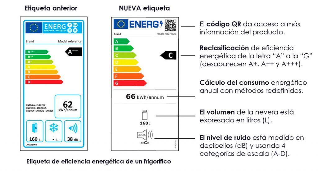 gráfico con comparativa de nueva etiqueta de eficiencia energética