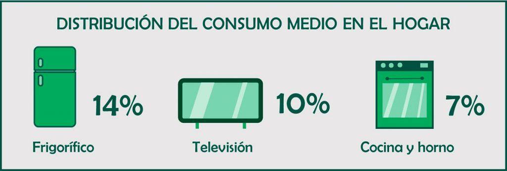 consumo de energía por electrodomesticos en hogares españoles