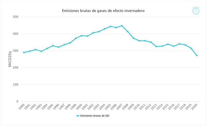 gráfico de emisiones GEI en España