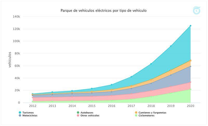 gráfico del parque de vehículos eléctricos en España