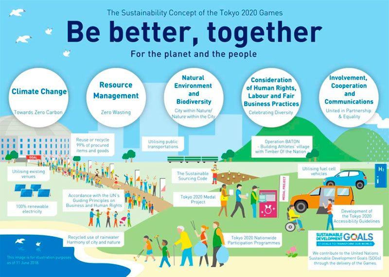 Tokio 2020 juegos más sostenibles