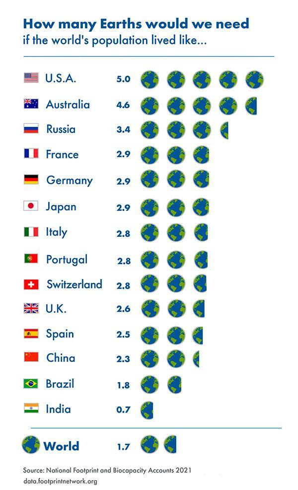 paises necesarios para cubrir el Día de la sobrecarga de la tierra