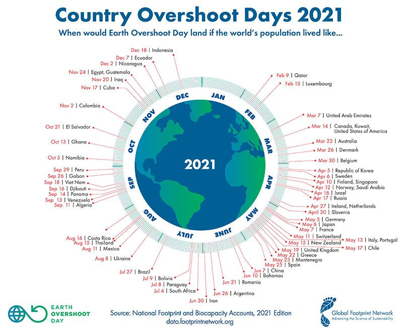 paises del Overshoor Day datos 2021